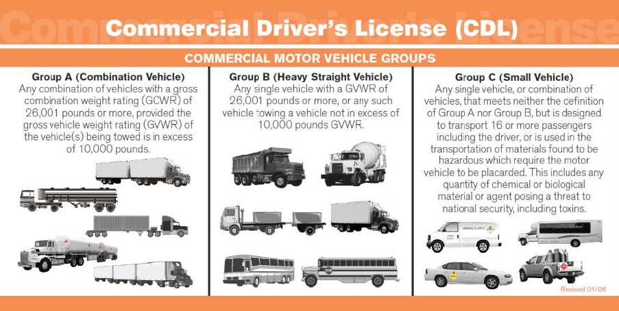 Class A CDL Driving types. Call N&D today to receive free Class A CDL training 401-762-3337