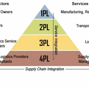 3pl vs 4pl chart explaining the differences between the two supply chain integration techniques