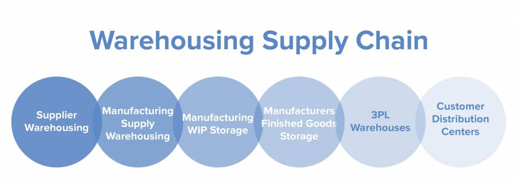 Warehousing Supply Chain image showing the steps of warehousing supply chain from supplier warehousing to customer distribution centers
